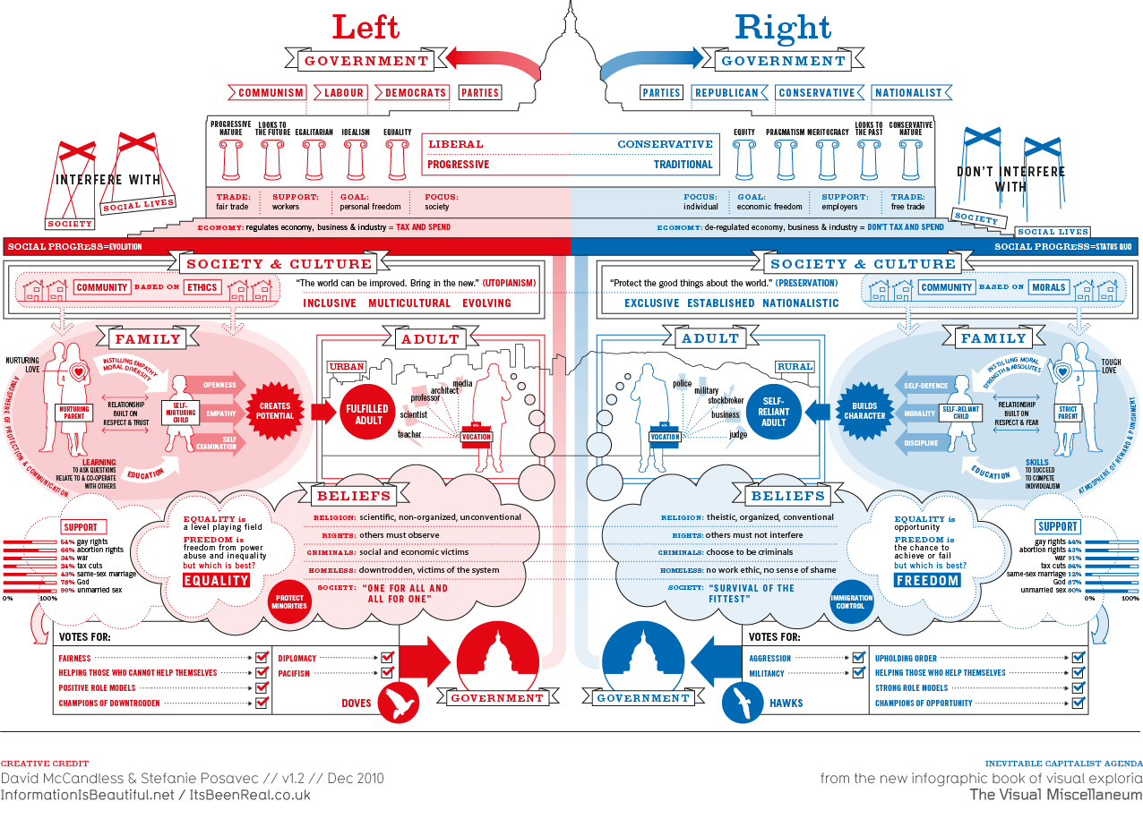 Left vs. Right by David McCandless & Stefanie Posavec