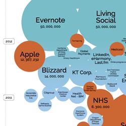 Largest Dataleaks
