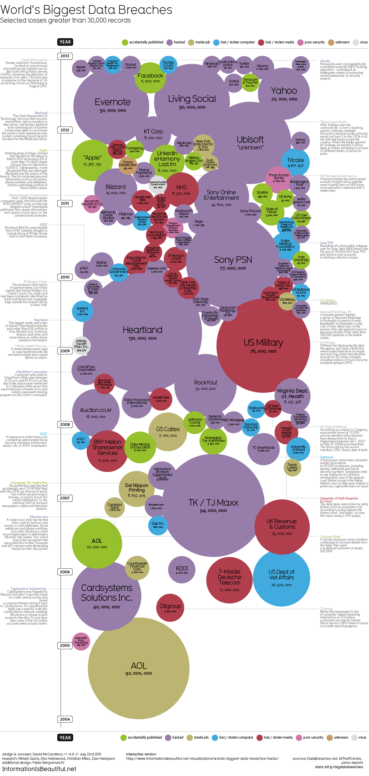 World's Biggest Data Breaches & Hacks