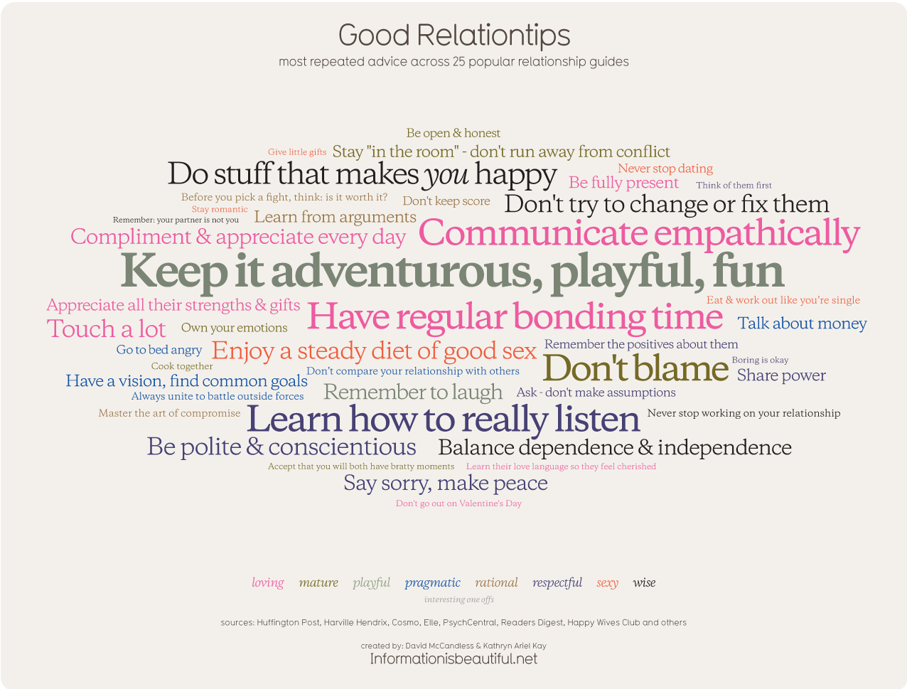 Good Relationtips - Most common relationship advice - Infobeautiful