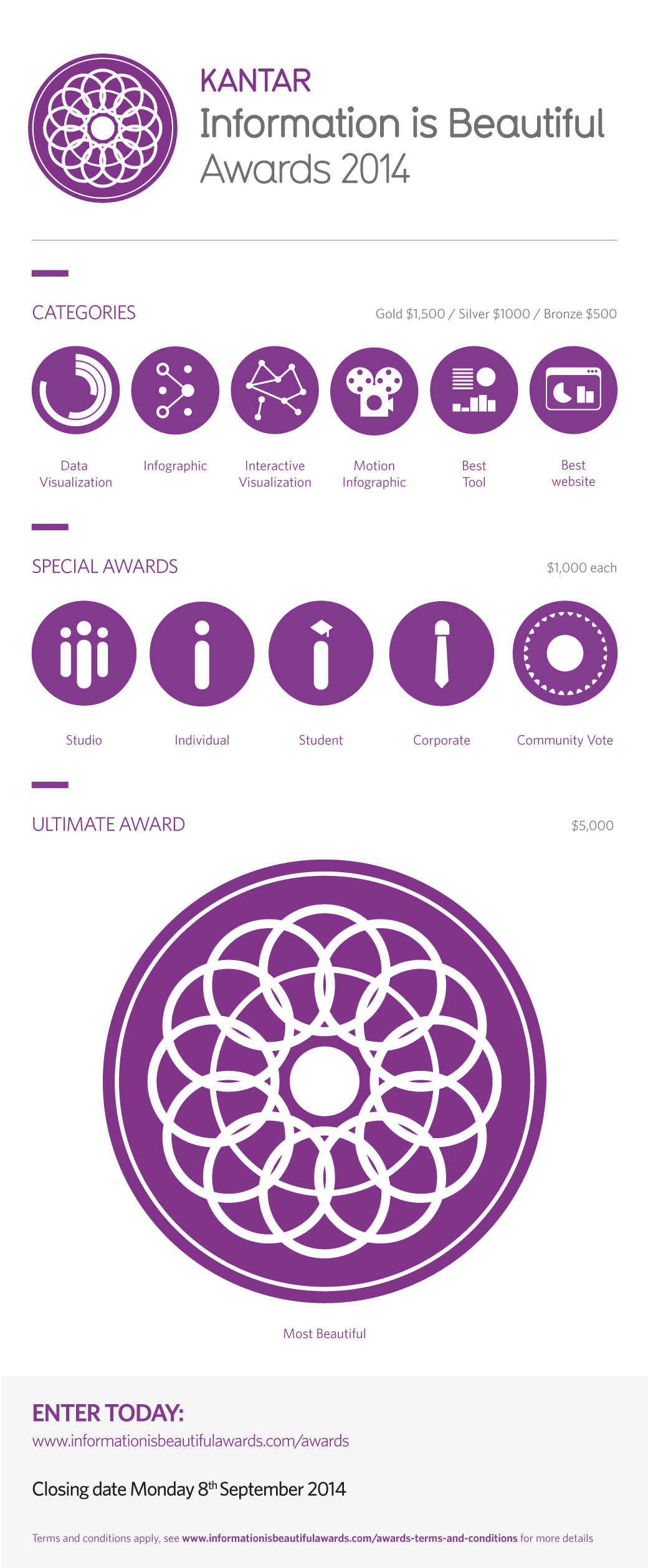 Information is Beautiful Awards 2014
