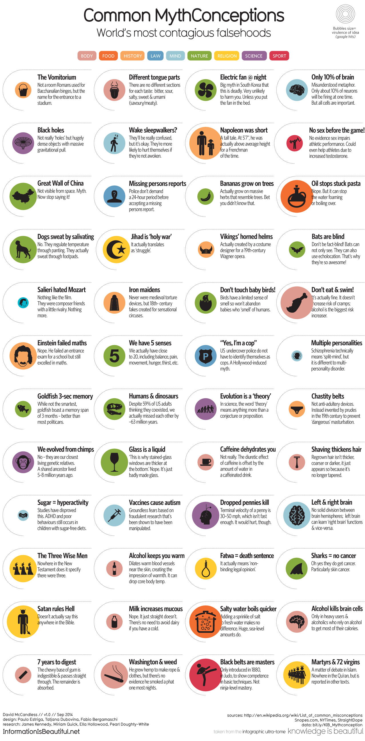 http://infobeautiful3.s3.amazonaws.com/2014/10/1276_common_mythconceptions.png