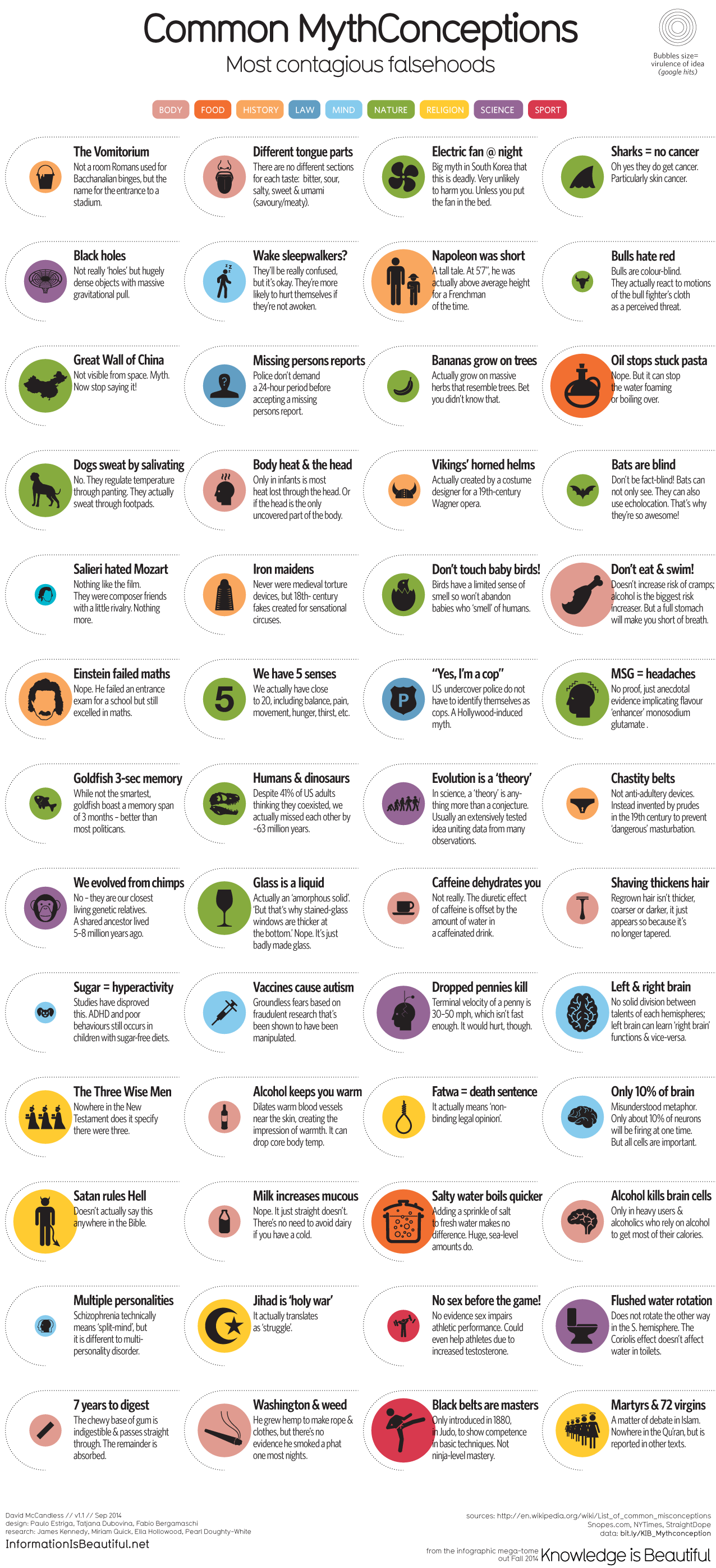 Common Mythconceptions- Information is Beautiful