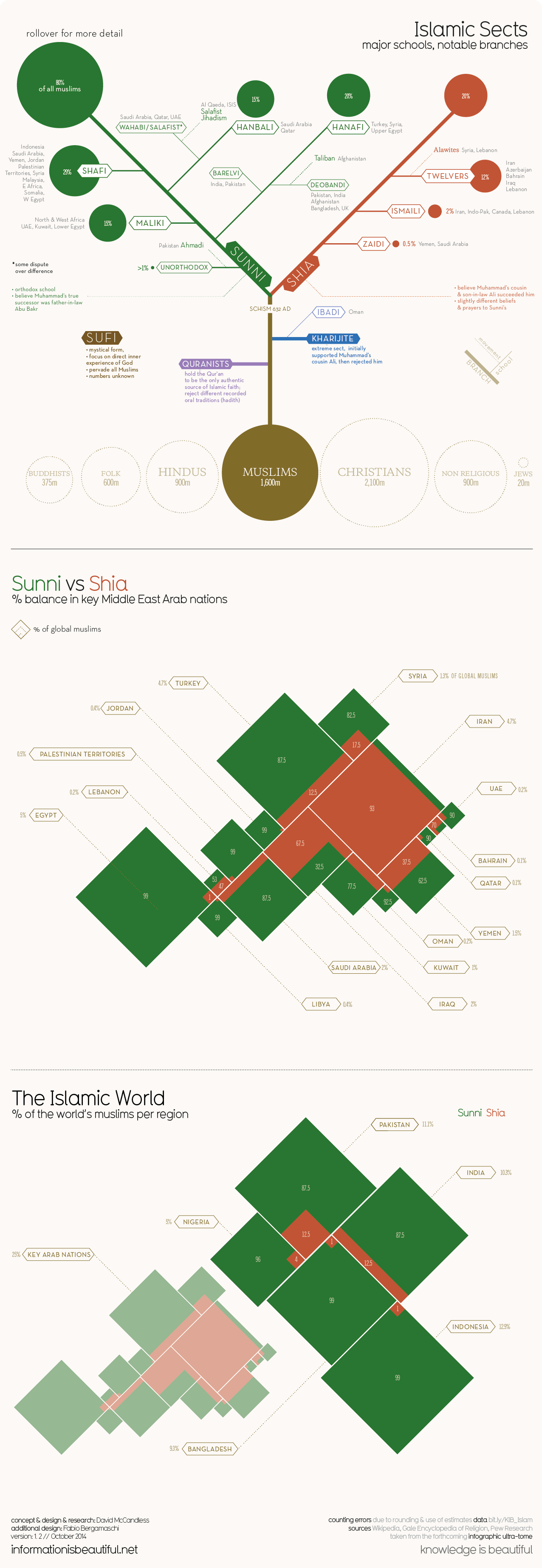 http://infobeautiful3.s3.amazonaws.com/2014/11/1276_islamic-sects_Nov18-onroll.png