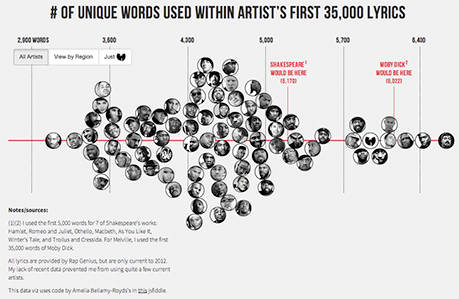 Rappers, Sorted by Size of Vocabulary by Matthew Daniels