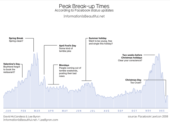 Peak Break Up Times According to Facebook