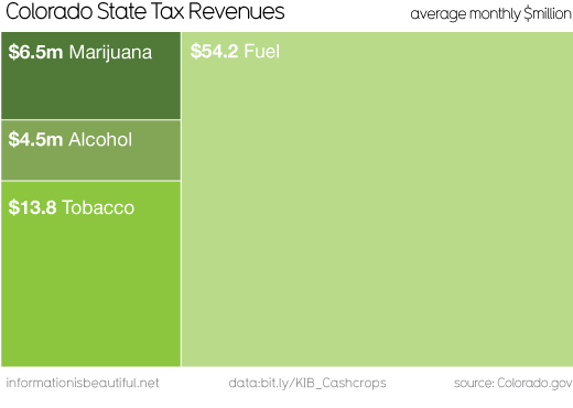 Colorado State Taxes - Information is Beautiful